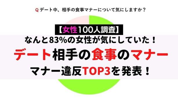 【女性100人調査】83%の女性が気にする「デート相手の食事のマナー」マナー違反TOP3を発表!
