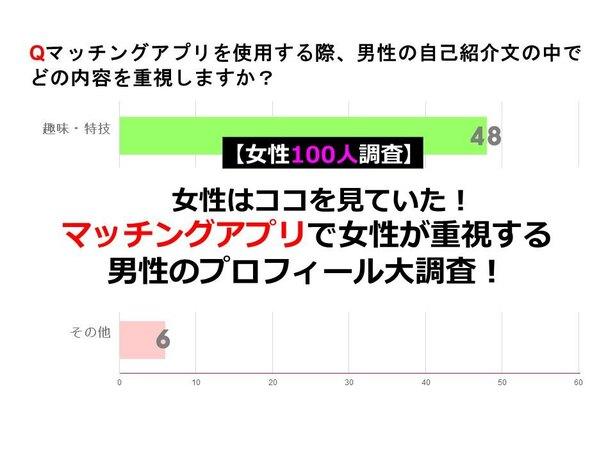 【女性100人調査】マッチングアプリで女性が重視する男性のプロフィール大調査!