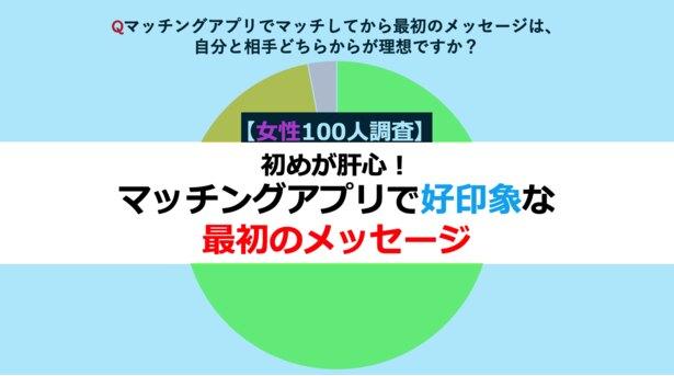 【女性100人調査】初めが肝心!マッチングアプリで好印象な最初のメッセージ