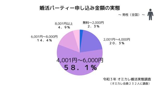 婚活パーティー申し込み金額の実態〜男性〜