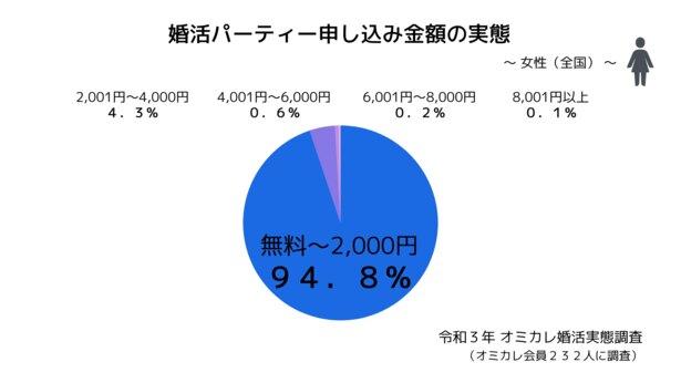 婚活パーティー申し込み金額の実態〜女性〜