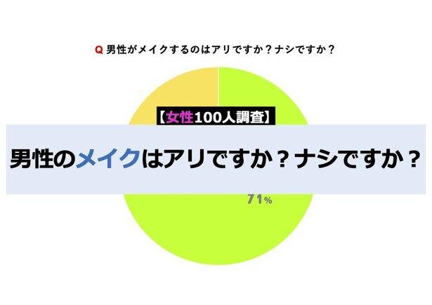 【女性100人調査】男性のメイクはアリ?ナシ?
