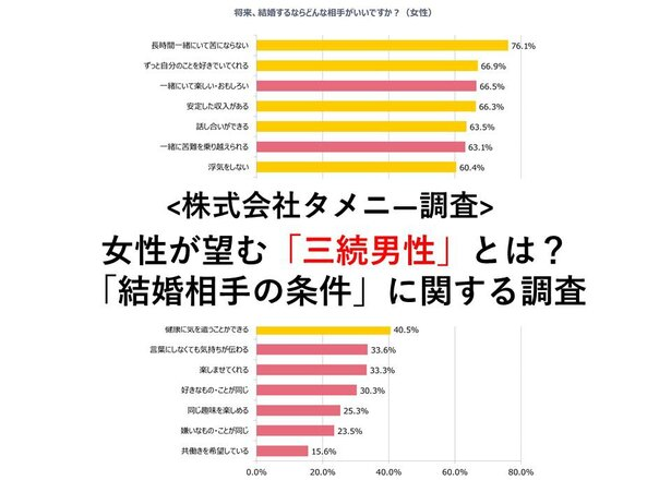 女性が望む「三続男性」とは?タメニ―株式会社が「結婚相手の条件」に関する調査を実施